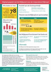 Uitslag Wijkpanel 11 december